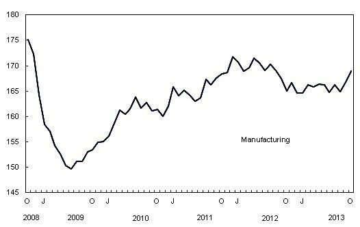 manufacturing-Canada-Statistics-durable-goods-economy-GDP-EDIWeekly