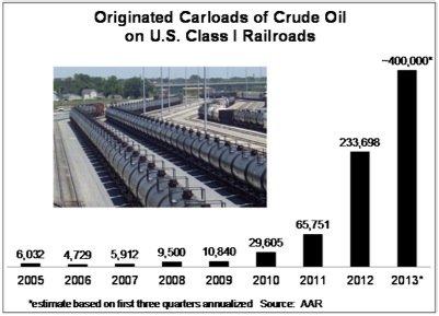 Association American Railroads AAR TransCanada KeystoneXL pipeline Gulf Coast project Barack Obama Lac Megantic Economist EDIWeekly