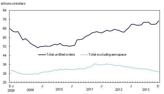 unfilled-orders-statistics-canada-EDIWeekly