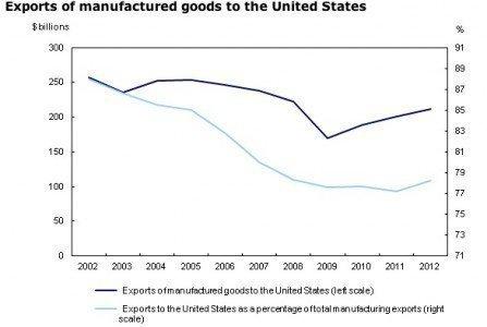 Exports Canaada United States manufacturing EDIWeekly