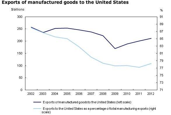 Exports-Canaada-United-States-manufacturing-EDIWeekly