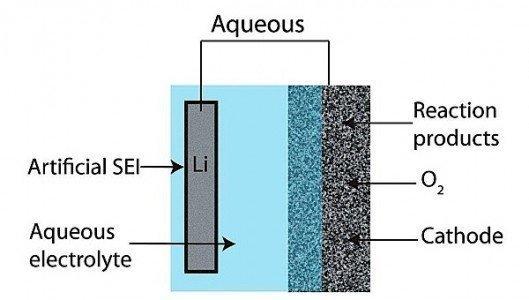 lithum air battery SEI aqueous anode cathode electrolyte Amercian Chemical Society EDIWeekly