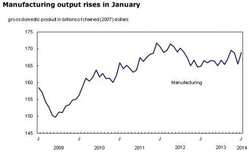 manufacturing January Statistics Canada economy GDP growth durable goods EDIWeekly