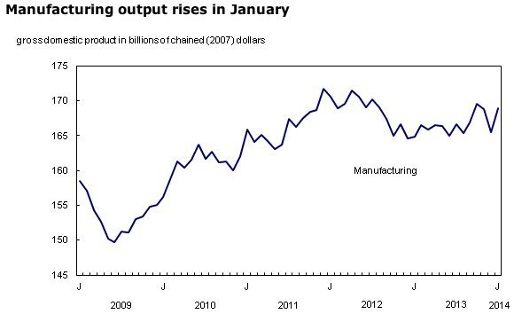 manufacturing-January-Statistics-Canada-economy-GDP-growth-durable-goods-EDIWeekly