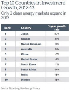 investment growth Japan Canada UK US China clean energy solar wind nuclear EDIWeekly