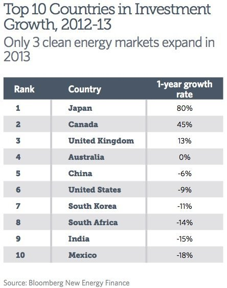 investment-growth-Japan-Canada-UK-US-China-clean-energy-solar-wind-nuclear-EDIWeekly