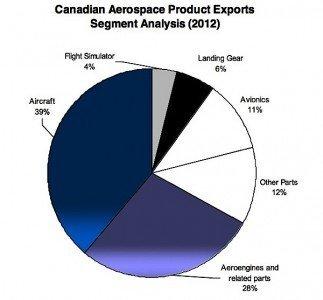 Aerospace MRO avionics Boeing DeHavilland Dash 8 Bombardier commercial business aircraft Air Canada Aveos EDIWeekly