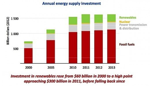 energy supply investment oil gas fossil fuels carbon renewables nuclear EDIWeekly