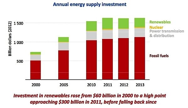 energy-supply-investment-oil-gas-fossil-fuels-carbon-renewables-nuclear-EDIWeekly