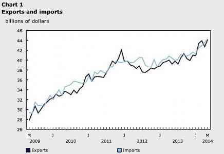 Exports imports statistics Canada June oil energy cars trucks EDIWeekly