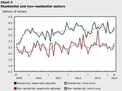 building permits construction industry residential commercial retial Statistics Canada EDIWeekly