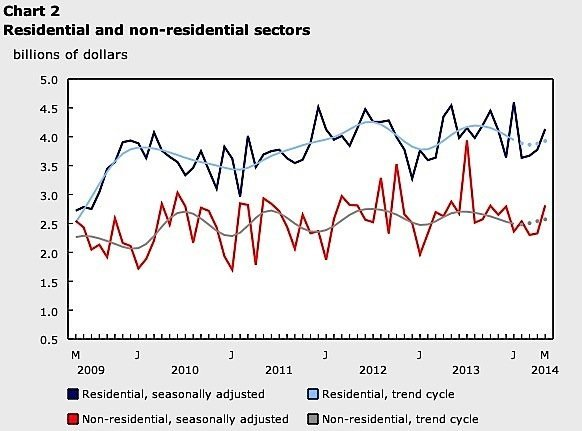 building-permits-construction-industry-residential-commercial-retial-Statistics-Canada-EDIWeekly