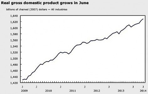 GDP Q2 2014 Canada industry economy manufacturing mining exports imports EDIWeekly