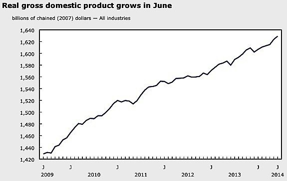 GDP-Q2-2014-Canada-industry-economy-manufacturing-mining-exports-imports-EDIWeekly