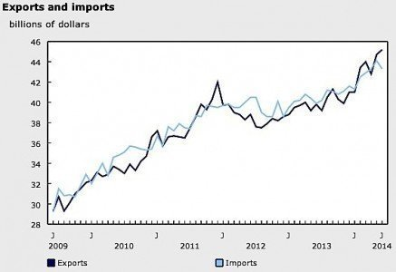 Statistics Canada imports exporst metals pharmaceuticals crude oil bitumen cars trucks metals seafood European Union United States Canada EDIWeekly