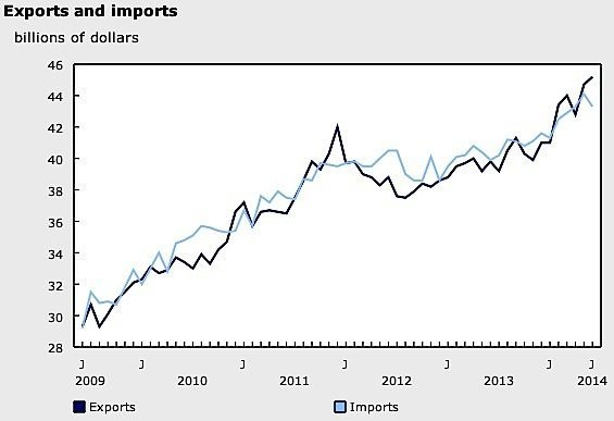 Statistics-Canada-imports-exporst-metals-pharmaceuticals-crude-oil-bitumen-cars-trucks-metals-seafood-European-Union-United-States-Canada-EDIWeekly