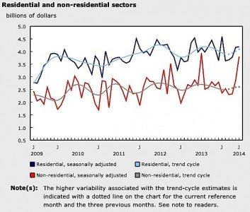 construction statistics canada building permits residential commercial institutional retail medical EDIWeekly
