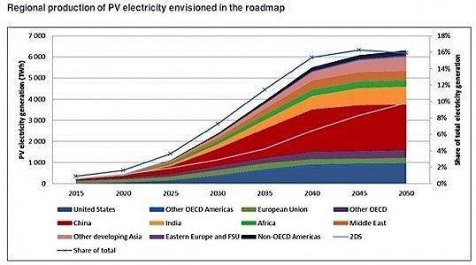 PV electricity IEA roadmap EDIWeekly