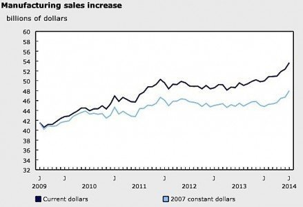 manufacturing sales Canada Ontario CIBC RBC GDP exports US economy growth EDIWeekly