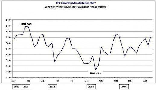PMI RBC manufacturing index Canada EDIWeekly