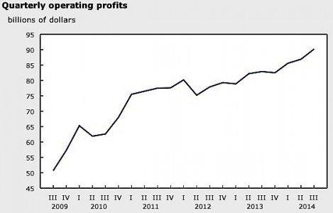 operating profits Statistics Canada manufacturing oil gas metals auto parts revenue EDIWeekly