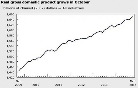 GDP Canada October manufacturing oil gas mining economy exports dollar EDIWeekly
