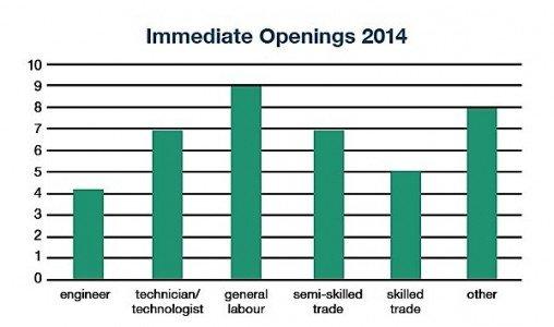 auto industry Windsor job opportunities engineer technician labour EDIWeekly