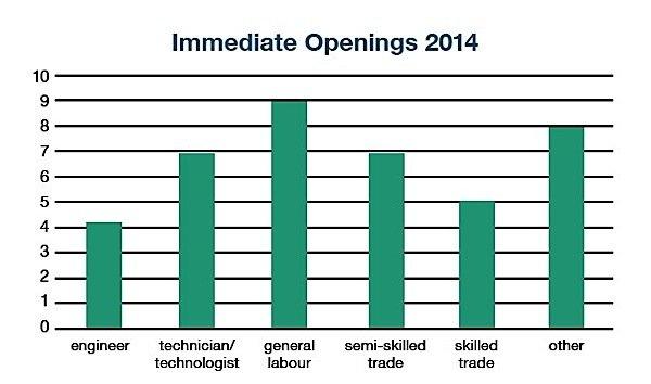 auto-industry-Windsor-job-opportunities-engineer-technician-labour-EDIWeekly