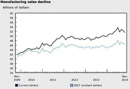 November manufacturing sales EDIWeekly