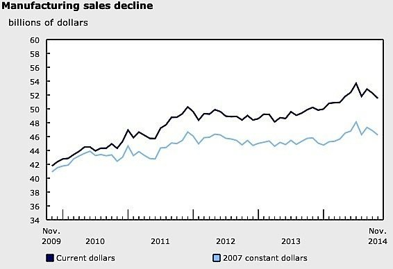 November-manufacturing-sales-EDIWeekly