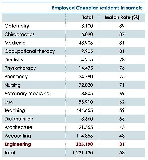 OSPE-Ontario-Society-Professional-Engineers-employment-education-EDIWeekly