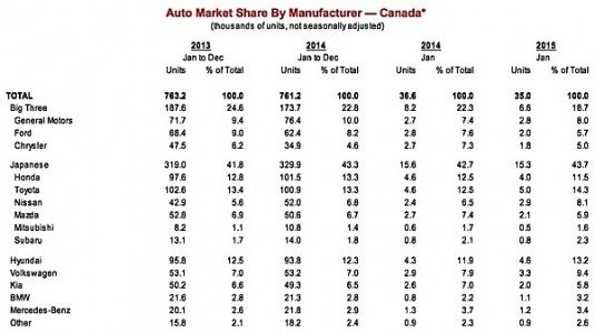 Scotiabank Auto Report sales exports manufacturing economy oil gas commodities resources Ontario Queibec EDIWeekly