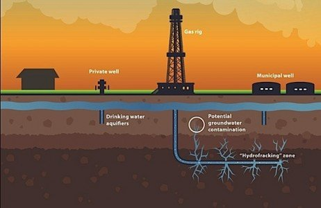 fracking groundwater waste contmination pollution methane radon respiratory illness public health New York State Andrew Cuomo ban HVHF schematic EDIWeekly