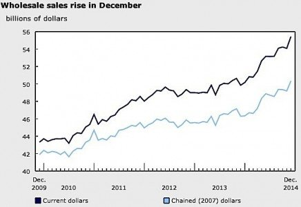 wholesale trade December Statistics Canada auto parts machinery equipment agricultural chemicals EDIWeekly