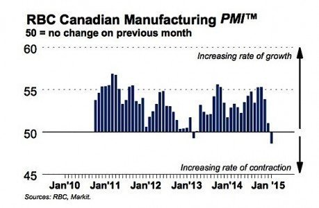 PMI RBC manufacturing production output Canada EDIWeekly