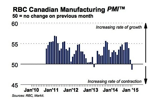 PMI-RBC-manufacturing-production-output-Canada-EDIWeekly