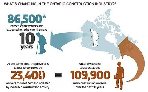 Skilled trades labour market Ontario BuildForce Canada constuction industry immigration retirement Condo.ca