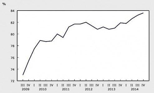 industrial capacity index Statistics Canada manufacturing resources auto EDIWeekly