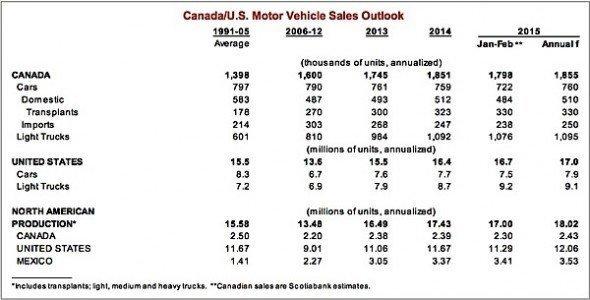 Scotiabank auto sales motor vehicle manufacturing EDIWeekly