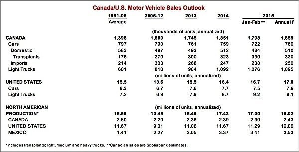 Scotiabank-auto-sales-motor-vehicle-manufacturing-EDIWeekly