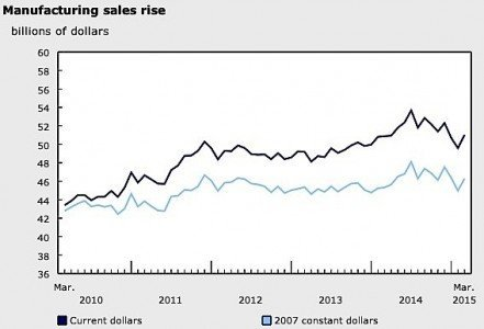 March manufacturing sales Canada aerospace auto food Statistics Canada EDIWeekly