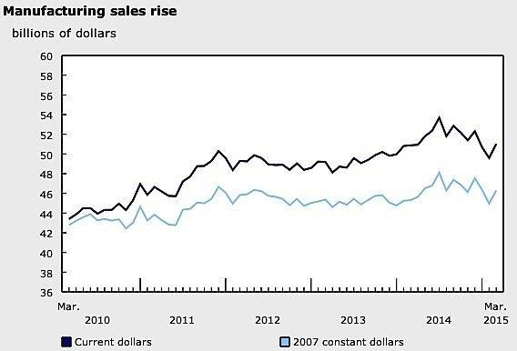 March-manufacturing-sales-Canada-aerospace-auto-food-Statistics-Canada-EDIWeekly