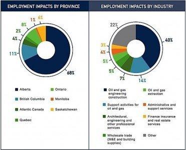 oil gas Alberta Canada industry employment EDIWeekly