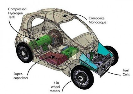 Riversimplle hydrogen fuel cell car EDIWeekly