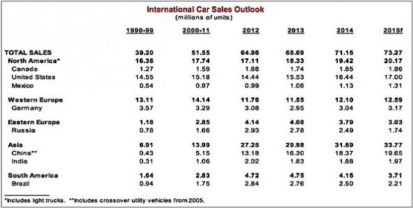 Scotiabank car sales luxury Canada EDIWeekly