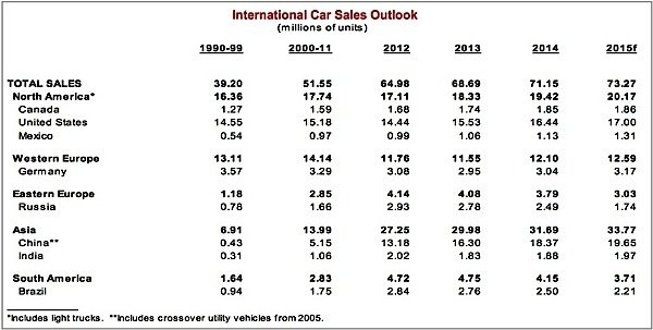 Scotiabank-car-sales-luxury-Canada-EDIWeekly