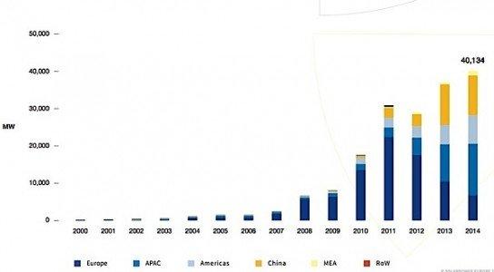solar power EPIA photovoltaic megawatts EDIWeekly
