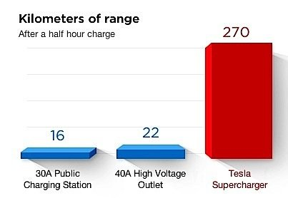 2EV charger Tesla supercharger IKEA GO Transit Metrolinx EDIWeekly