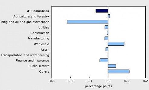 2RBC PMI manufacturing Canada June Statistics Canada economy April EDIWeekly
