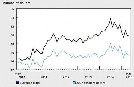 May Manufacturing sales value statistics Canada EDIWeekly